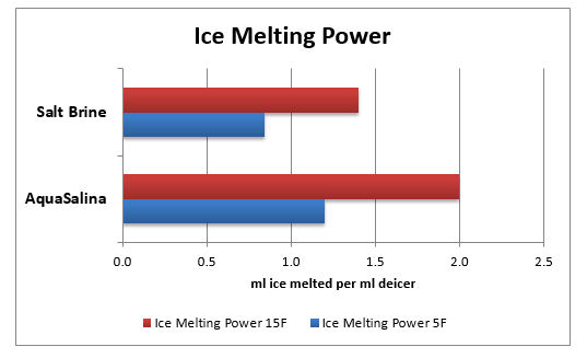 ice_melting_power